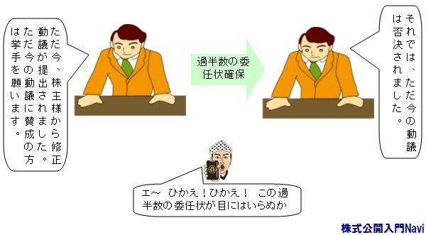 株主総会における動議[動議の取...