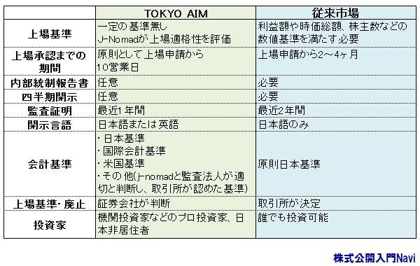 TOKYO AIM,J-Nomad