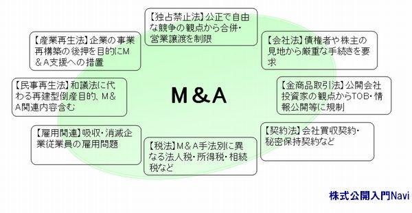 M&A,企業買収[M&A関連法令]